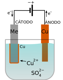 220px-Copper_electroplatingES.svg