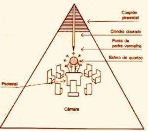 Imagen que intenta explicar como hacer entrar luz en diferentes ángulos a la pirámide miedante cuarzos